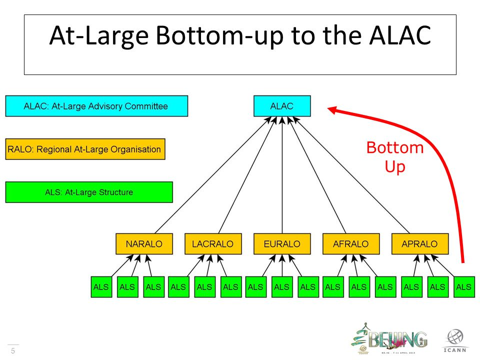 6 Example of At-Large Structure Input Response to Public Comment Request Bottom-up process