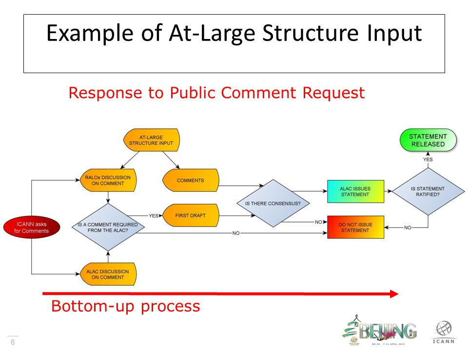 7 RALO DISCUSSION CROSS-RALO DISCUSSION SEND TO ALAC Example of At-Large Structure Input Bottom-up process
