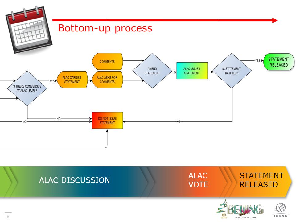 8 ALAC DISCUSSION ALAC VOTE STATEMENT RELEASED Bottom-up process