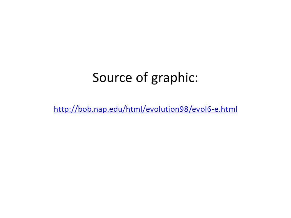 Source of graphic: http://bob.nap.edu/html/evolution98/evol6-e.html http://bob.nap.edu/html/evolution98/evol6-e.html