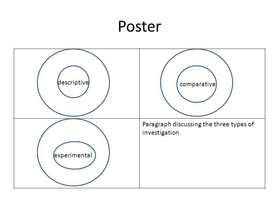 Poster Paragraph discussing the three types of investigation descriptive comparative experimental