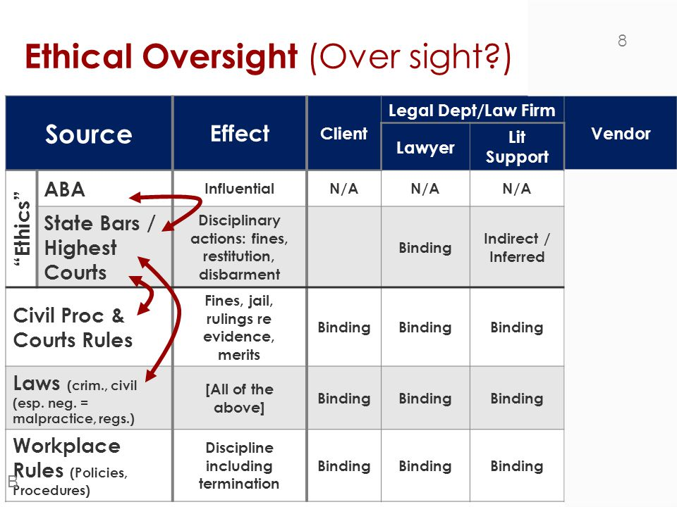 "Ethical Oversight (Over sight?) Source Effect Client Legal Dept/Law Firm Vendor Lawyer Lit Support ""Ethics"" ABA InfluentialN/A State Bars / Highest Co"