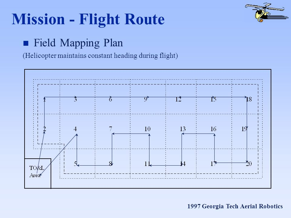1997 Georgia Tech Aerial Robotics Mission - Flight Route n Field Mapping Plan (Helicopter maintains constant heading during flight)