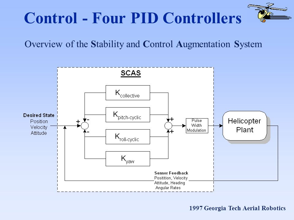 1997 Georgia Tech Aerial Robotics Control - Four PID Controllers Overview of the Stability and Control Augmentation System