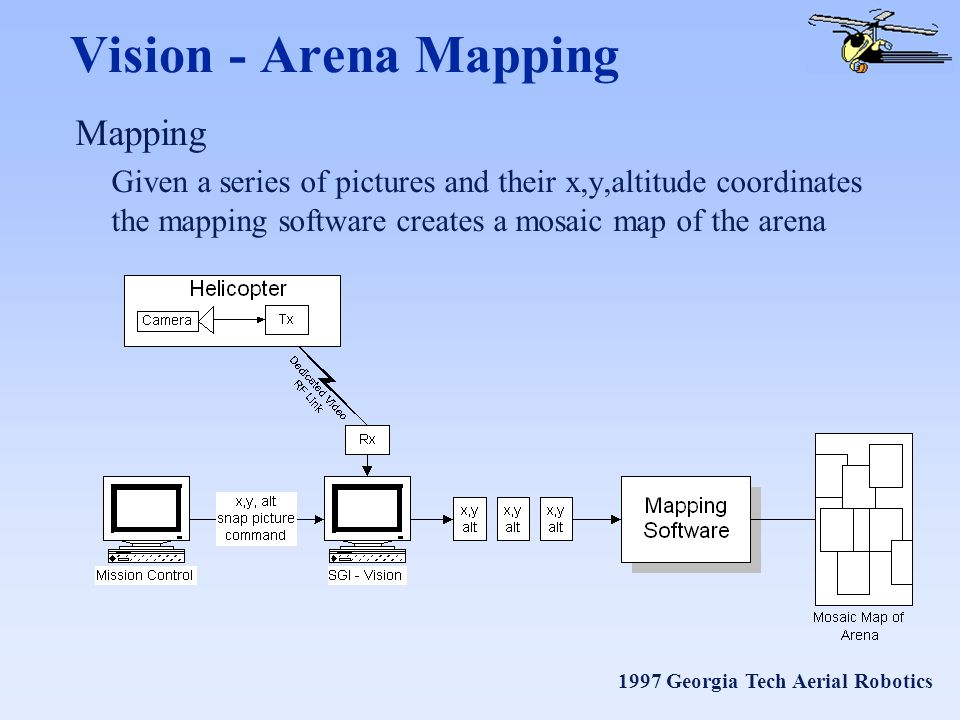 1997 Georgia Tech Aerial Robotics Vision - Arena Mapping Mapping Given a series of pictures and their x,y,altitude coordinates the mapping software creates a mosaic map of the arena