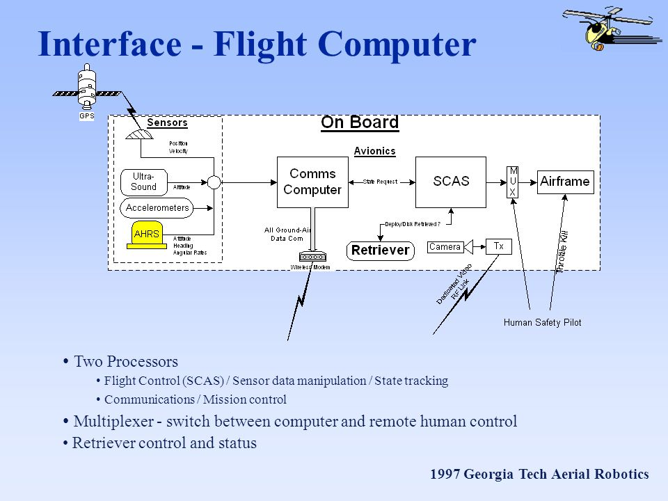 1997 Georgia Tech Aerial Robotics Interface - Flight Computer Two Processors Flight Control (SCAS) / Sensor data manipulation / State tracking Communications / Mission control Multiplexer - switch between computer and remote human control Retriever control and status