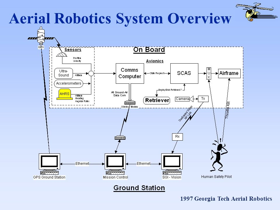 1997 Georgia Tech Aerial Robotics Aerial Robotics System Overview