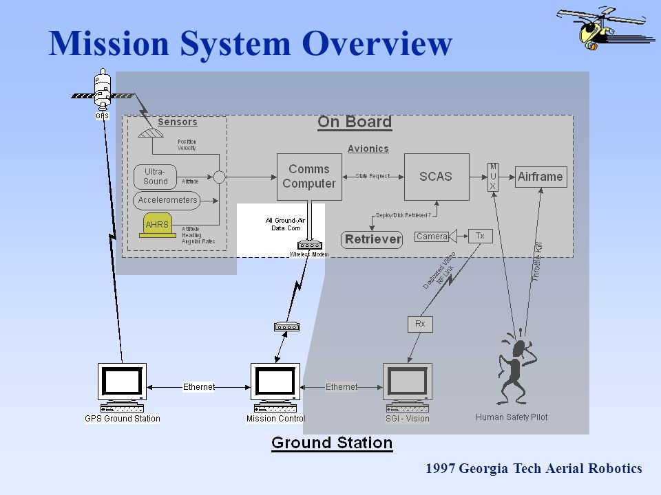 1997 Georgia Tech Aerial Robotics Mission System Overview