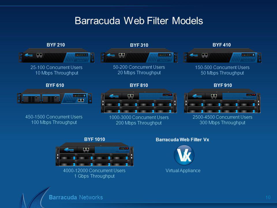 Barracuda Networks Barracuda Web Filter Models 10 BYF 210 BYF 310 BYF 410 BYF 610 BYF 810 BYF 910 BYF 1010 25-100 Concurrent Users 10 Mbps Throughput