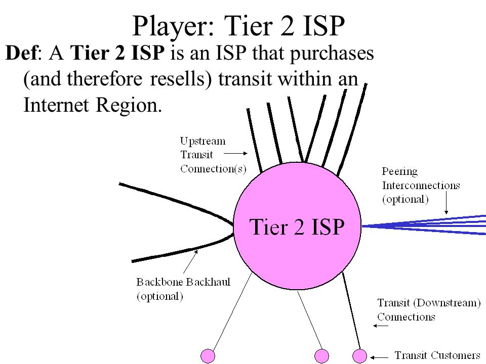 Player: Tier 2 ISP Def: A Tier 2 ISP is an ISP that purchases (and therefore resells) transit within an Internet Region.