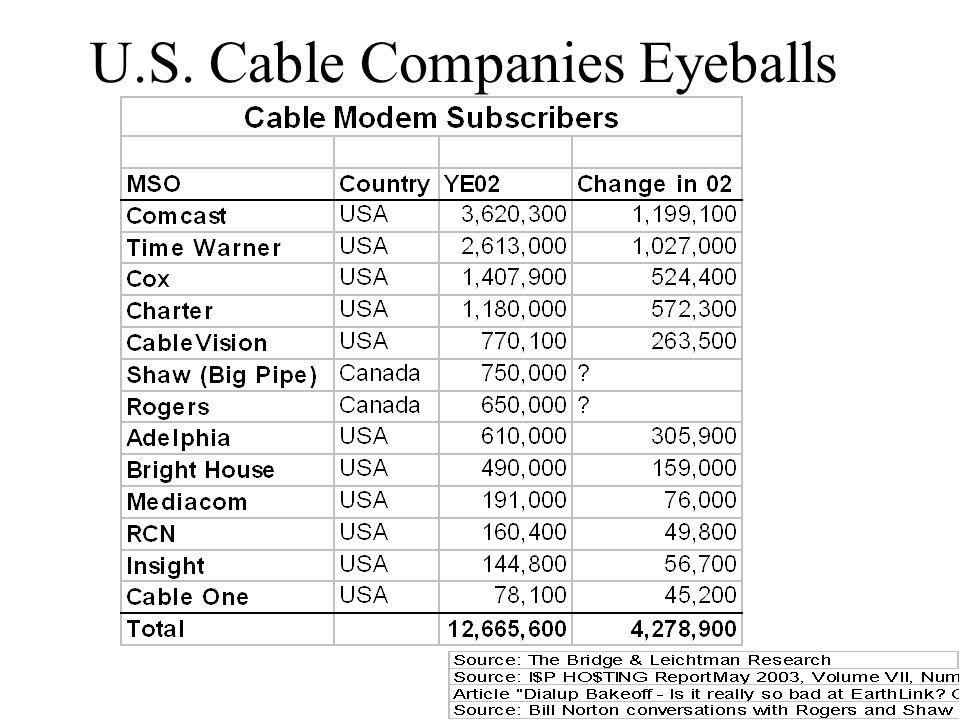 U.S. Cable Companies Eyeballs