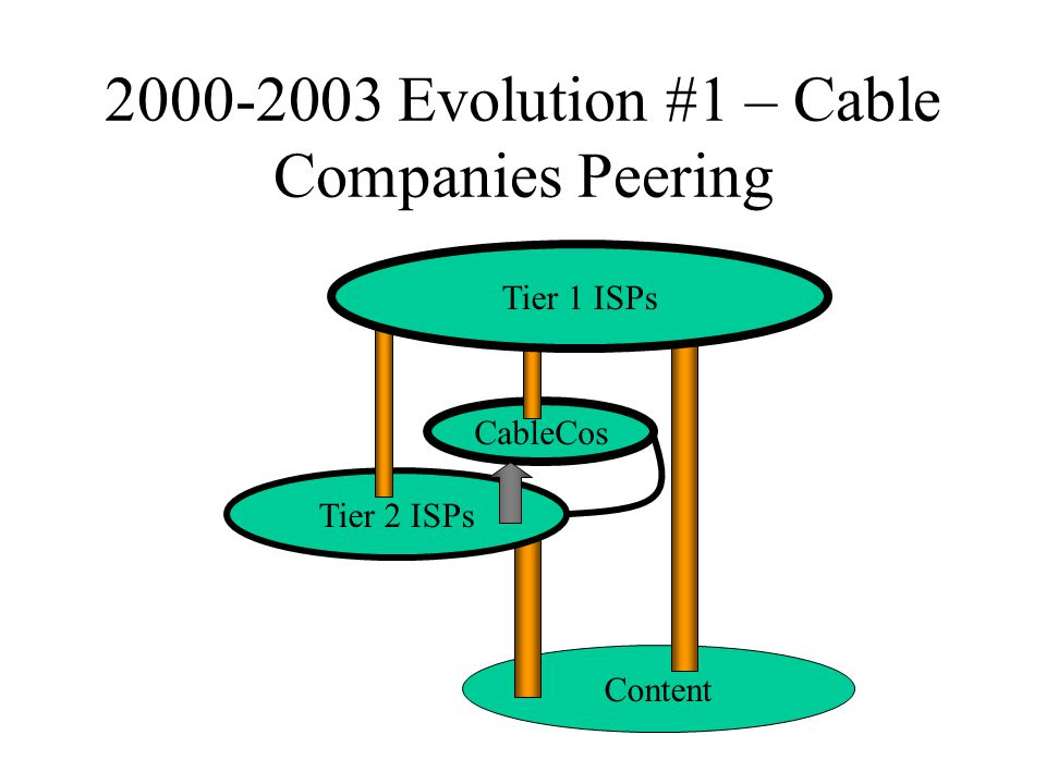 Content 2000-2003 Evolution #1 – Cable Companies Peering Tier 2 ISPs CableCos Tier 1 ISPs