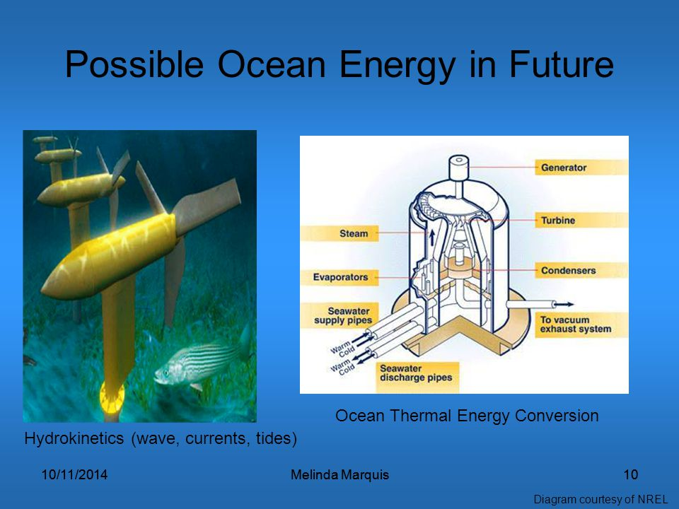 10/11/2014Melinda Marquis1010/11/2014Melinda Marquis10 Possible Ocean Energy in Future Hydrokinetics (wave, currents, tides) Ocean Thermal Energy Conversion Diagram courtesy of NREL