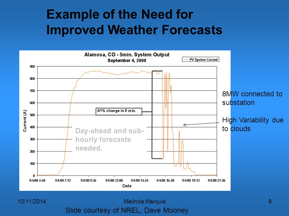 10/11/2014Melinda Marquis99 Examples for Support NOAA Could Offer for Solar Energy  Acquire enhanced solar observational database (total and direct) to help evaluate current and future solar resource for spatial and temporal variability.