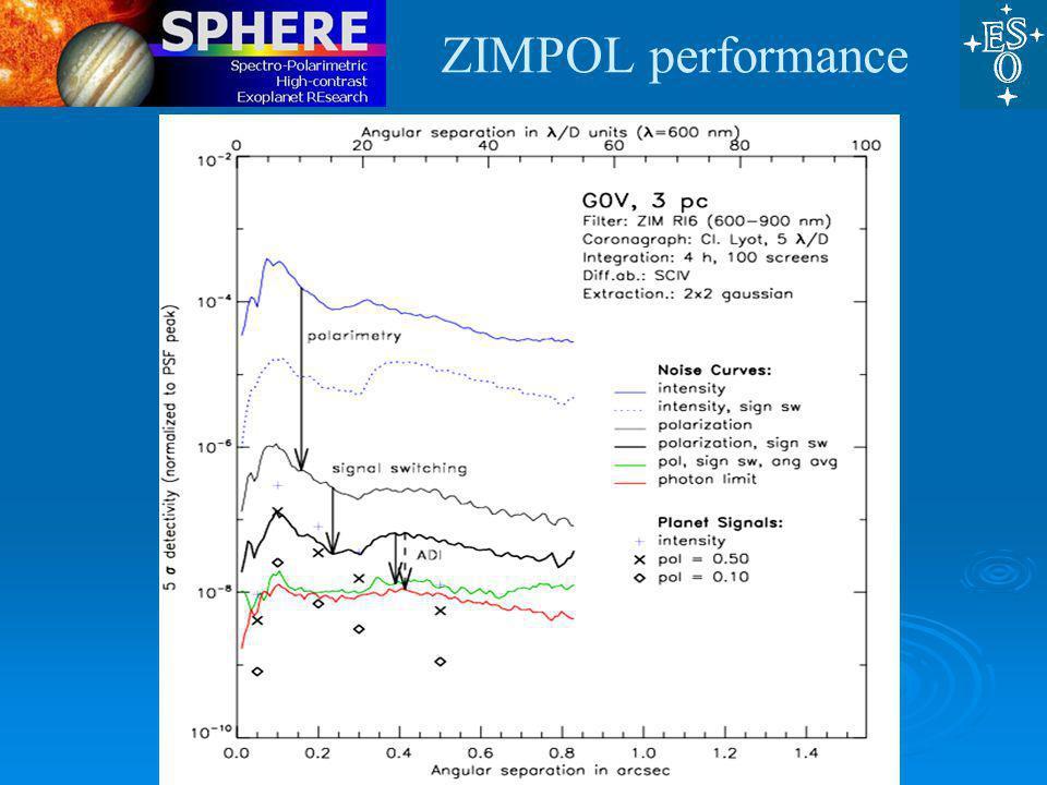 ESO, 27 Nov 09 ZIMPOL performance