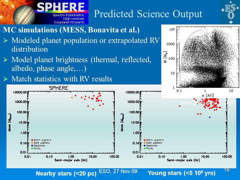 ESO, 27 Nov 09 Predicted Science Output MC simulations (MESS, Bonavita et al.)  Modeled planet population or extrapolated RV distribution  Model planet brightness (thermal, reflected, albedo, phase angle,…)  Match statistics with RV results 16 Young stars (<5 10 8 yrs) Nearby stars (<20 pc) Mordasini et al.