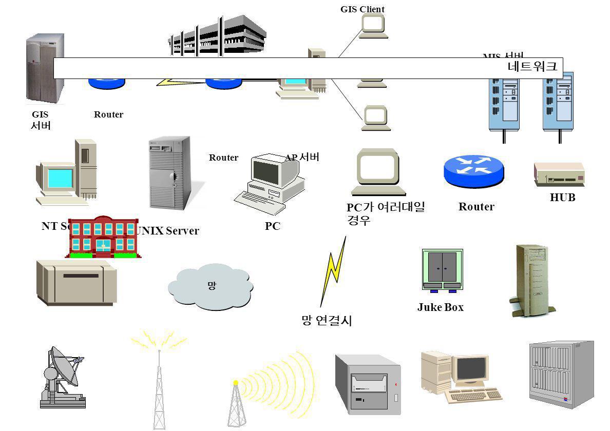망 Router HUB Juke Box NT Server UNIX Server PC 망 연결시 PC 가 여러대일 경우 AP 서버 GIS 서버 Router GIS Client MIS 서버 (SSM 8000) 네트워크