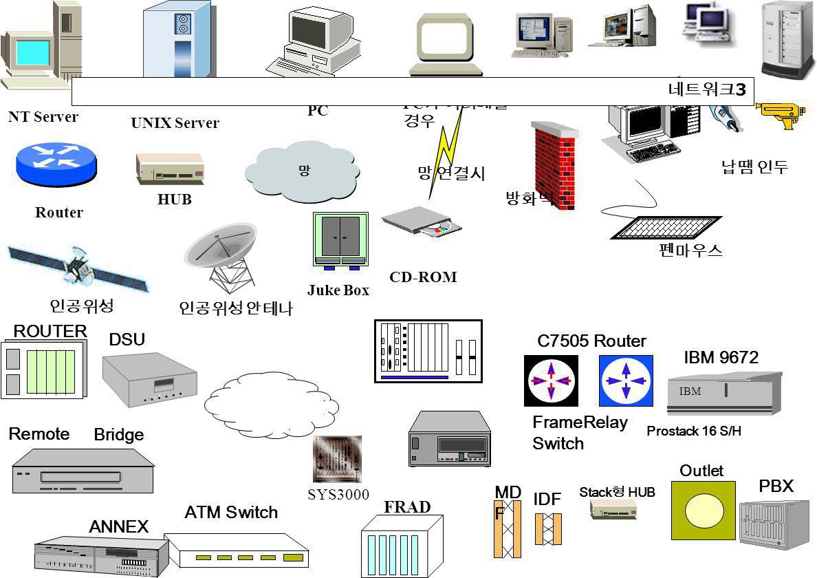 NT Server UNIX Server PC PC 가 여러대일 경우 망 Router HUB 망 연결시 인공위성 인공위성 안테나 방화벽 Juke Box CD-ROM 납땜 인두 펜마우스 MD F Stack 형 HUB Outlet IBM 9672 IBM PBX FRAD Prostack 16 S/H FrameRelay Switch IDF ATM Switch ROUTER C7505 Router DSU ANNEX Remote Bridge SYS3000 네트워크 3