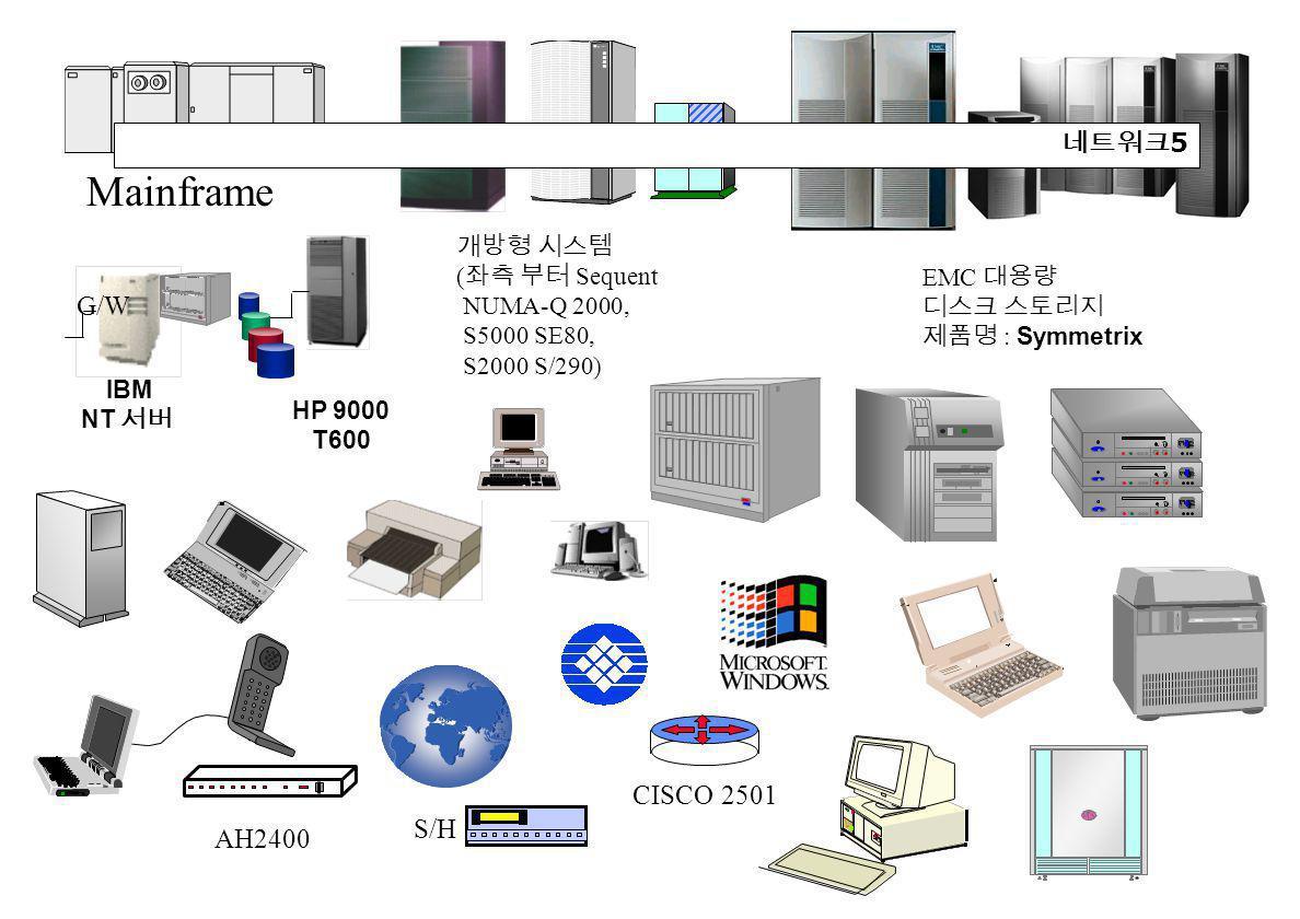 Mainframe 개방형 시스템 ( 좌측 부터 Sequent NUMA-Q 2000, S5000 SE80, S2000 S/290) EMC 대용량 디스크 스토리지 제품명 : Symmetrix IBM NT 서버 HP 9000 T600 G/W S/H CISCO 2501 AH2400 네트워크 5