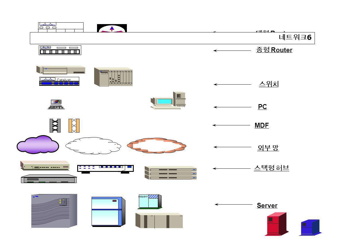 Catalyst 대형 Router 중형 Router 스위치 PC MDF 외부 망 스택형 허브 Server SEQUENT 네트워크 6