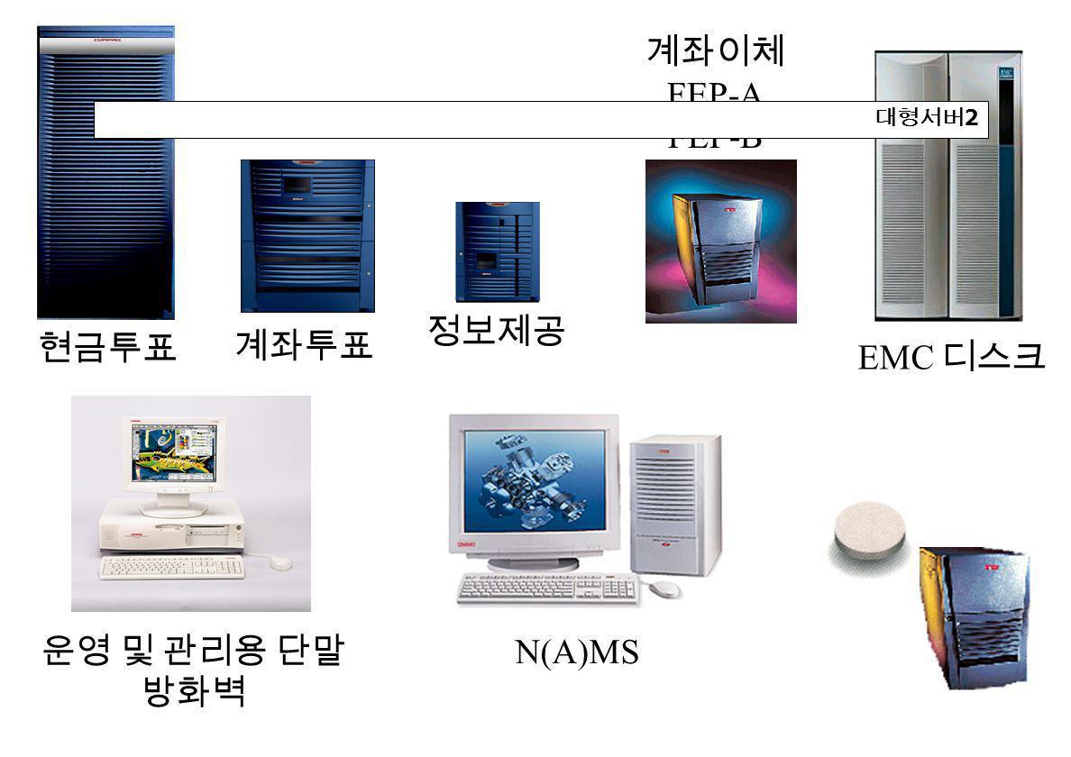 현금투표 운영 및 관리용 단말 방화벽 정보제공 계좌이체 FEP-A FEP-B 계좌투표 N(A)MS EMC 디스크 대형서버 2