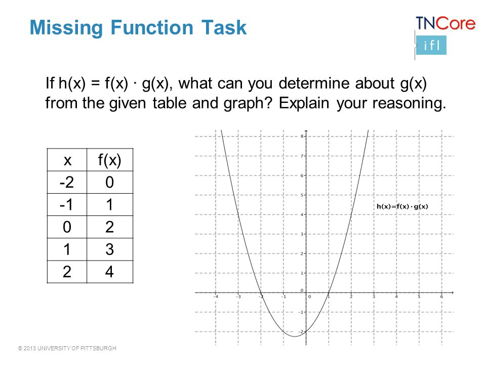 © 2013 UNIVERSITY OF PITTSBURGH Missing Function Task If h(x) = f(x) · g(x), what can you determine about g(x) from the given table and graph.