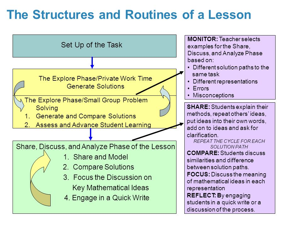 The Structures and Routines of a Lesson The Explore Phase/Private Work Time Generate Solutions The Explore Phase/Small Group Problem Solving 1.Generate and Compare Solutions 2.Assess and Advance Student Learning MONITOR: Teacher selects examples for the Share, Discuss, and Analyze Phase based on: Different solution paths to the same task Different representations Errors Misconceptions SHARE: Students explain their methods, repeat others' ideas, put ideas into their own words, add on to ideas and ask for clarification.