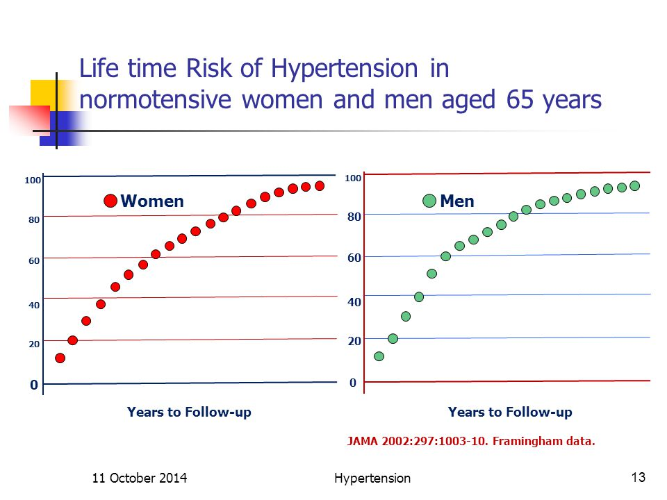 Life time Risk of Hypertension in normotensive women and men aged 65 years Risk of Hypertension % 0 2 4681012 14161820 Years to Follow-up Women Risk of Hypertension % Years to Follow-up 0 2 4681012 14161820 Men JAMA 2002:297:1003-10.