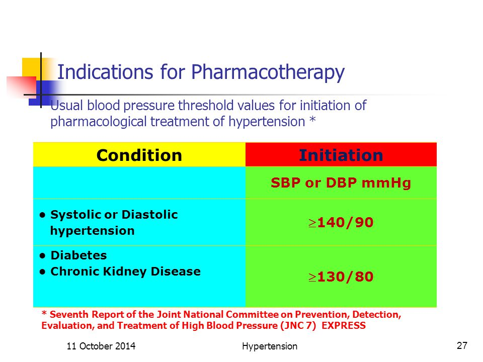 Usual blood pressure threshold values for initiation of pharmacological treatment of hypertension * ConditionInitiation SBP or DBP mmHg Systolic or Diastolic hypertension 140/90 Diabetes Chronic Kidney Disease 130/80 Indications for Pharmacotherapy 11 October 201427Hypertension * Seventh Report of the Joint National Committee on Prevention, Detection, Evaluation, and Treatment of High Blood Pressure (JNC 7) EXPRESS