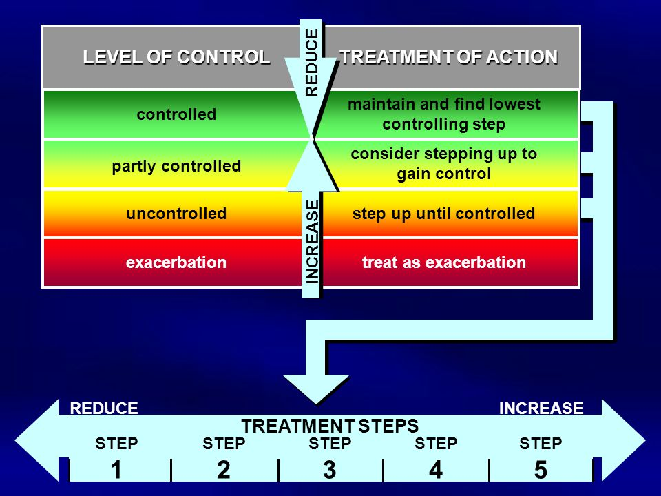 controlled partly controlled uncontrolled exacerbation LEVEL OF CONTROL maintain and find lowest controlling step consider stepping up to gain control