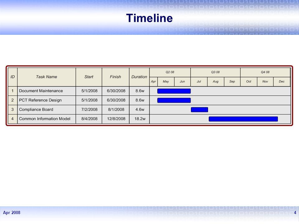 Apr 20084 Timeline