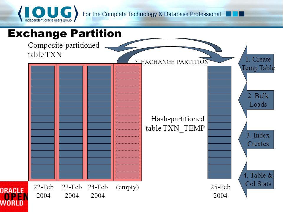 22-Feb 2004 23-Feb 2004 24-Feb 2004 (empty)25-Feb 2004 Composite-partitioned table TXN Hash-partitioned table TXN_TEMP 2.