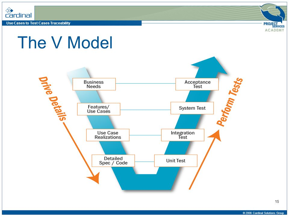 Use Cases to Test Cases Traceability © 2008 Cardinal Solutions Group 15 The V Model