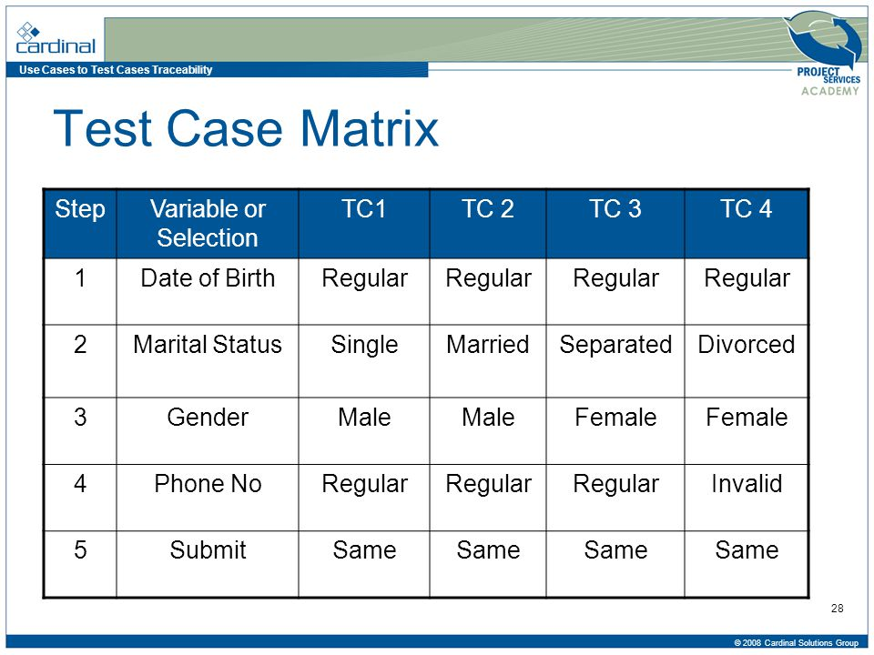 Use Cases to Test Cases Traceability © 2008 Cardinal Solutions Group 28 Test Case Matrix StepVariable or Selection TC1TC 2TC 3TC 4 1Date of BirthRegular 2Marital StatusSingleMarriedSeparatedDivorced 3GenderMale Female 4Phone NoRegular Invalid 5SubmitSame