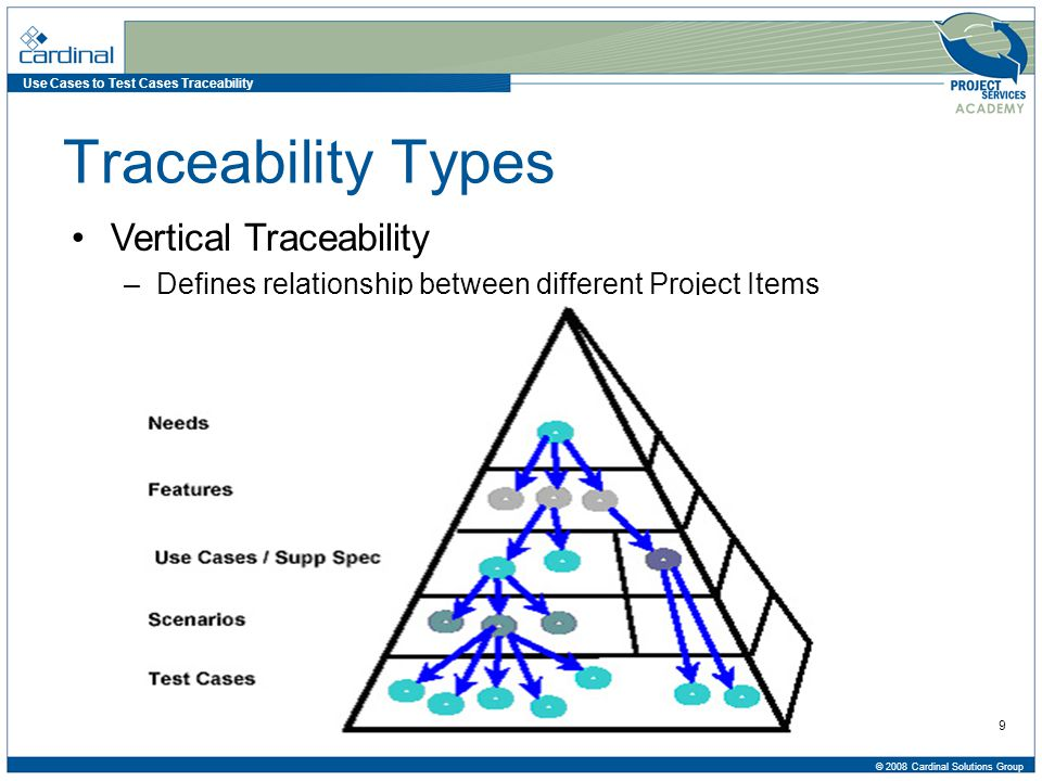 Use Cases to Test Cases Traceability © 2008 Cardinal Solutions Group 10 Traceability Types Horizontal Traceability –Defines relationship among similar Project Items Use Cases Information Requirements Non Functional Requirements Wire-frames Info Reporting Requirements Business Rules Audit Control Requirements Security Requirements
