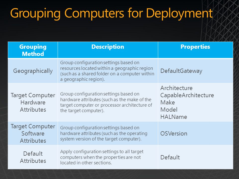 Grouping Computers for Deployment Grouping Method DescriptionProperties Geographically Group configuration settings based on resources located within a geographic region (such as a shared folder on a computer within a geographic region).