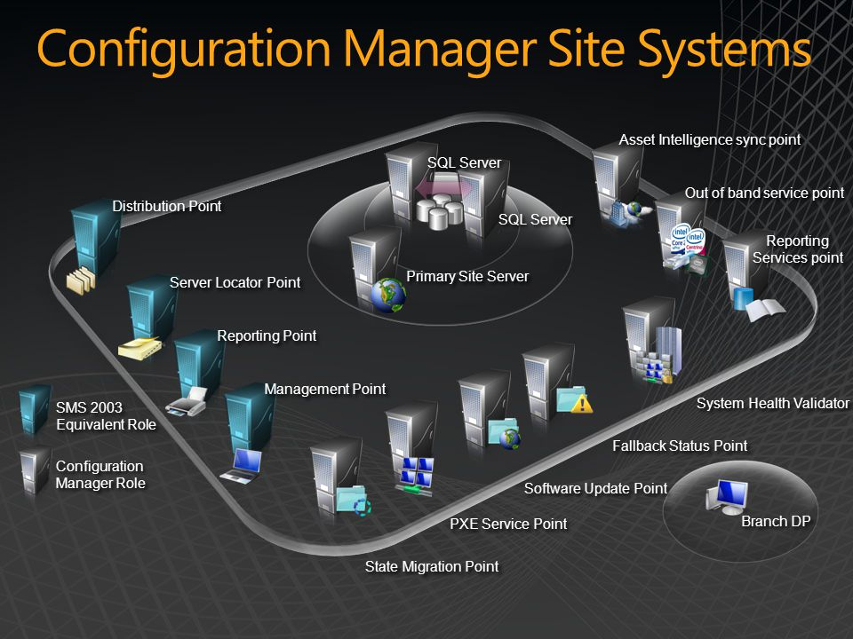 Configuration Manager Site Systems PXE Service Point State Migration Point Software Update Point Fallback Status Point Branch DP Primary Site Server Configuration Manager Role SMS 2003 Equivalent Role System Health Validator SQL Server Reporting Services point Management Point Distribution Point Reporting Point Server Locator Point Asset Intelligence sync point Out of band service point