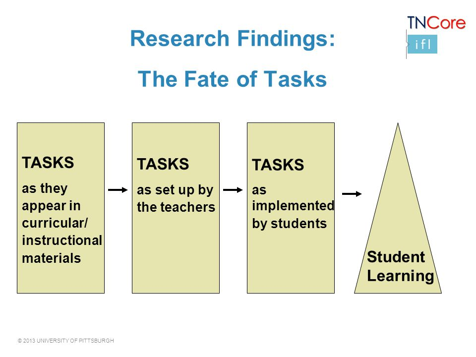 © 2013 UNIVERSITY OF PITTSBURGH Research Findings: The Fate of Tasks TASKS as they appear in curricular/ instructional materials TASKS as set up by th