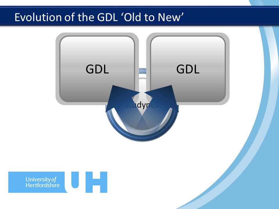 Evolution of the GDL 'Old to New' Interactive lectures EVS Roleplay Group discussion Wordles Studynet