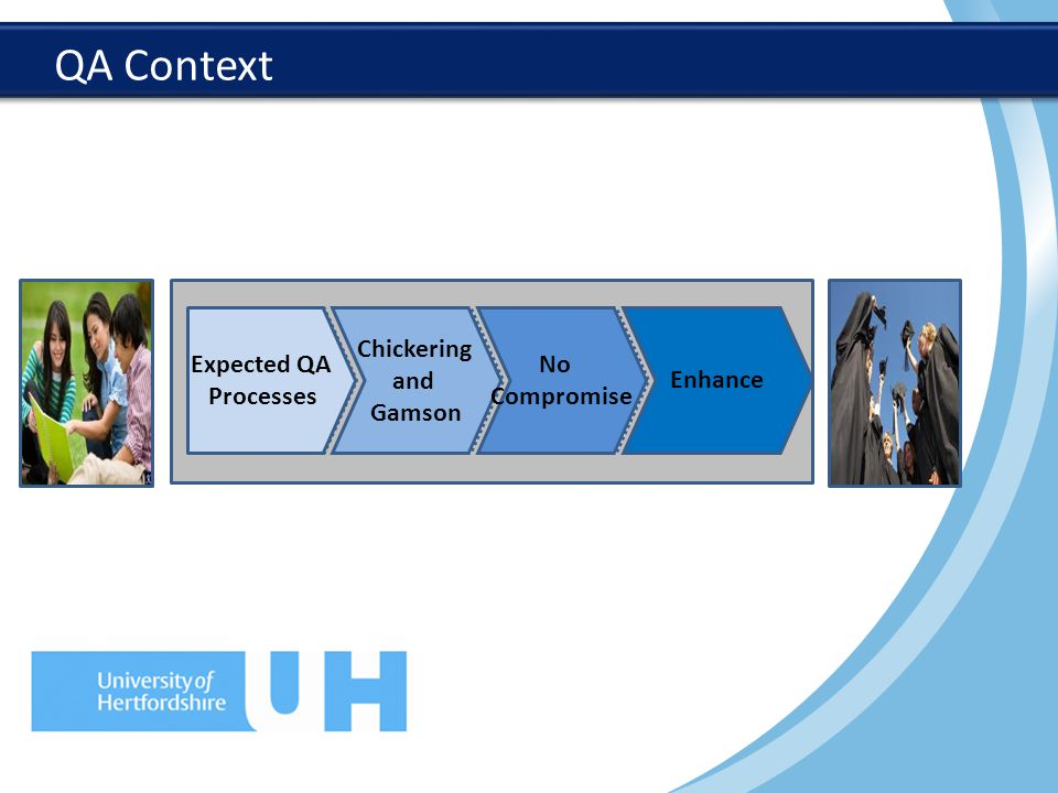 QA Context Expected QA Processes Chickering and Gamson No Compromise Enhance