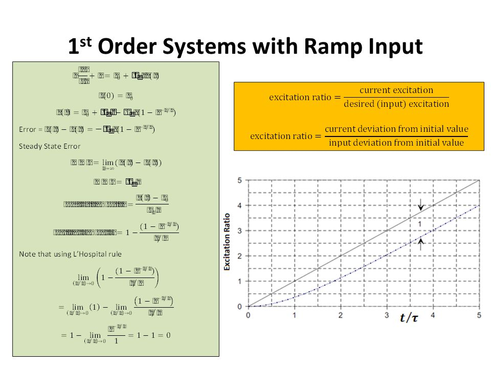 1 st Order Systems with Ramp Input