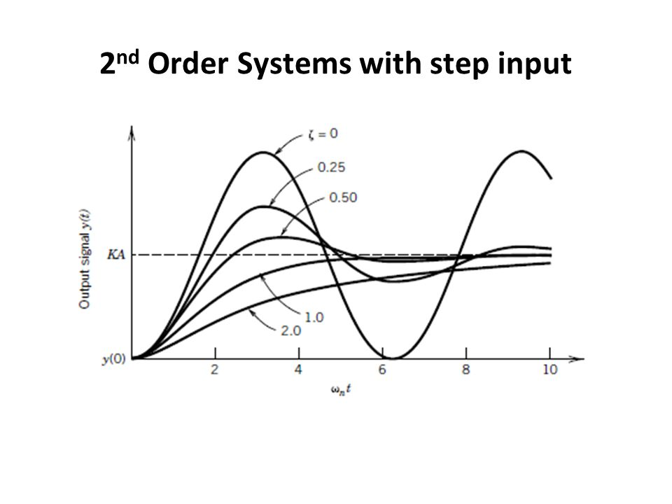 2 nd Order Systems with step input