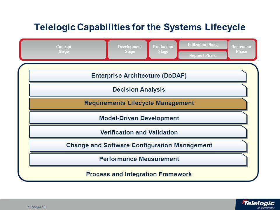 a © Telelogic AB Telelogic Capabilities for the Systems Lifecycle Model-Driven Development Change and Software Configuration Management Process and In