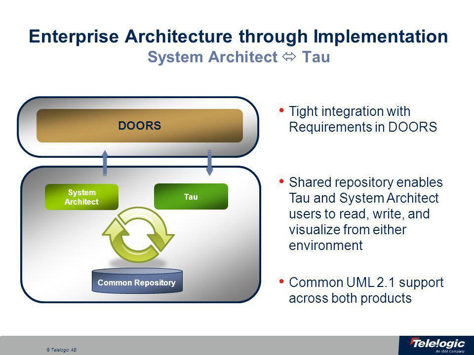 a © Telelogic AB Develop enterprise architecture Analyze & optimize business strategies Deploy & maintain Design services & applications System Archit