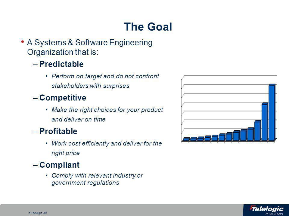 a © Telelogic AB The Process Challenge ChangeTest Design & Develop Support RM CM Process Turmoil