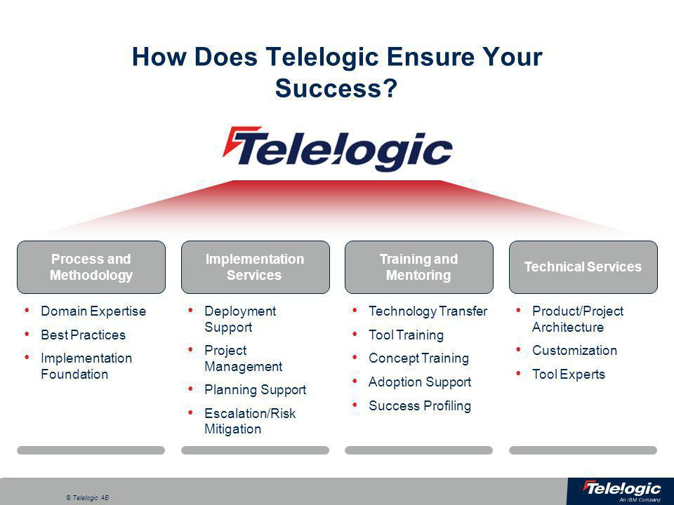 a © Telelogic AB How Does Telelogic Ensure Your Success? Process and Methodology Domain Expertise Best Practices Implementation Foundation Implementat
