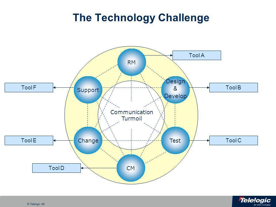a © Telelogic AB The Technology Challenge ChangeTest Design & Develop Support RM CM Communication Turmoil Tool D Tool E Tool F Tool C Tool B Tool A