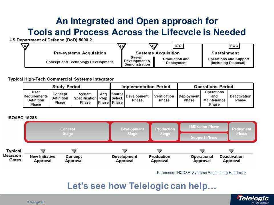 a © Telelogic AB Telelogic Capabilities for the Systems Lifecycle Model-Driven Development Change and Software Configuration Management Process and Integration Framework Performance Measurement Utilization Phase Support Phase Concept Stage Development Stage Production Stage Retirement Phase Verification and Validation Requirements Lifecycle Management Decision Analysis Enterprise Architecture (DoDAF)