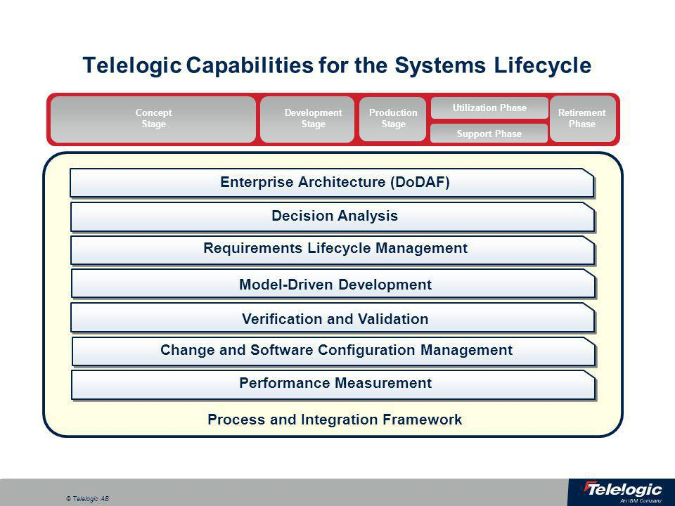a © Telelogic AB Develop enterprise architecture Analyze & optimize business strategies Deploy & maintain Design services & applications System Architect Tau Common Repository Tight integration with Requirements in DOORS Shared repository enables Tau and System Architect users to read, write, and visualize from either environment Common UML 2.1 support across both products Enterprise Architecture through Implementation System Architect  Tau DOORS
