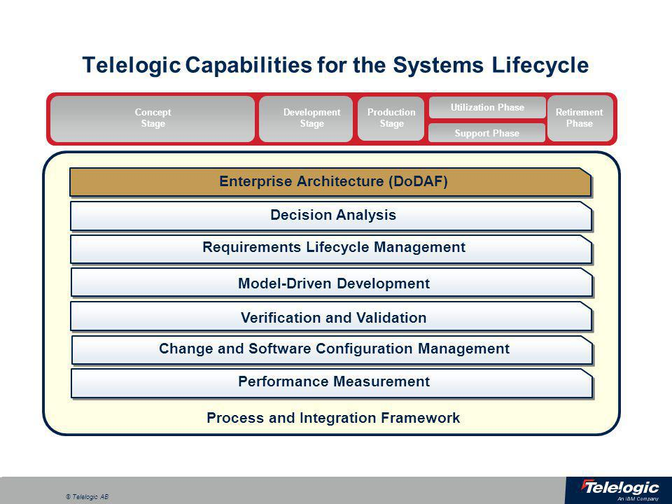 a © Telelogic AB Integrating Process and Tools Telelogic Harmony Add integrated guidance on using Telelogic tools to automate your process  Provide sustainable training…Connect people, process, and tools Exemplary processes for development of IT, Embedded Software and Systems  Communicate best practices across the organization Available as Eclipse Process Framework plug-ins  Easy to adapt processes for individual organizations Eclipse Process Framework Telelogic Harmony Library of Best Practices